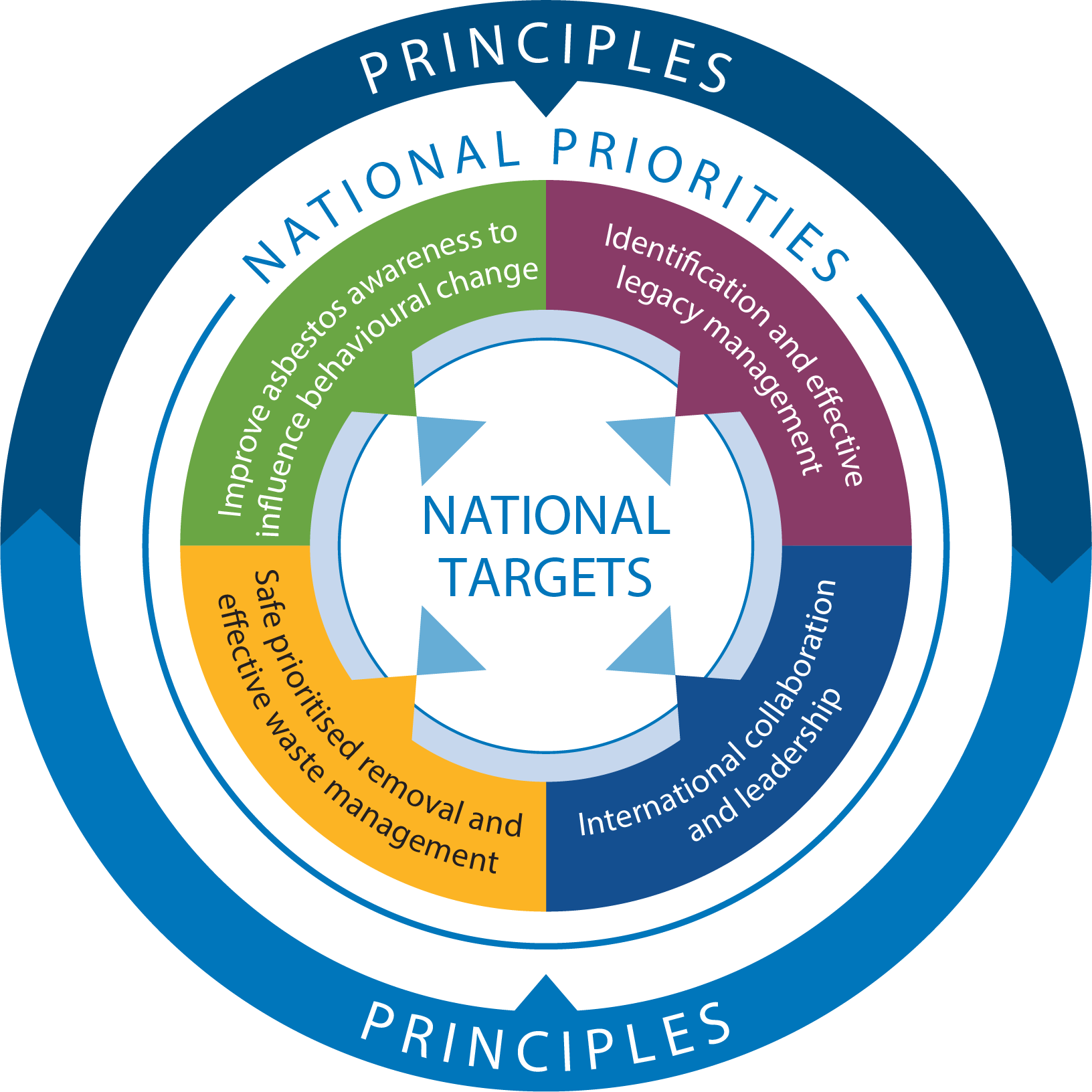 Image showing the four national priorities of the national strategic plan