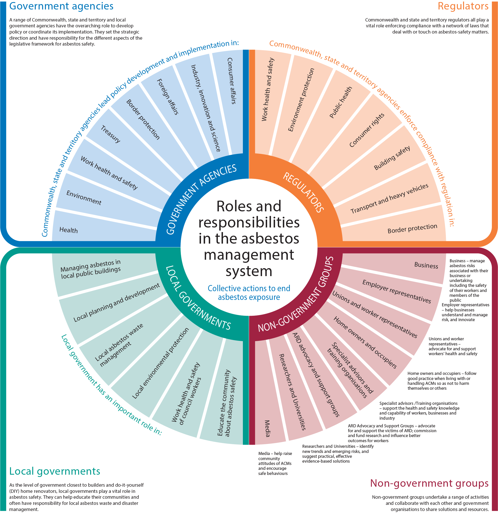 This depicts a circle showing the many stakeholders in the asbestos management system